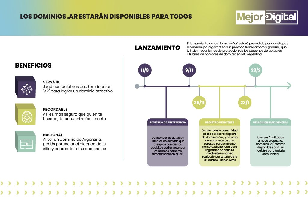 Marketing Digital Agencia Digital, Cómo registrar dominios .ar >> Consejos y tips by Agencia Mejor Digital, dominios_ar_1-1024x683
