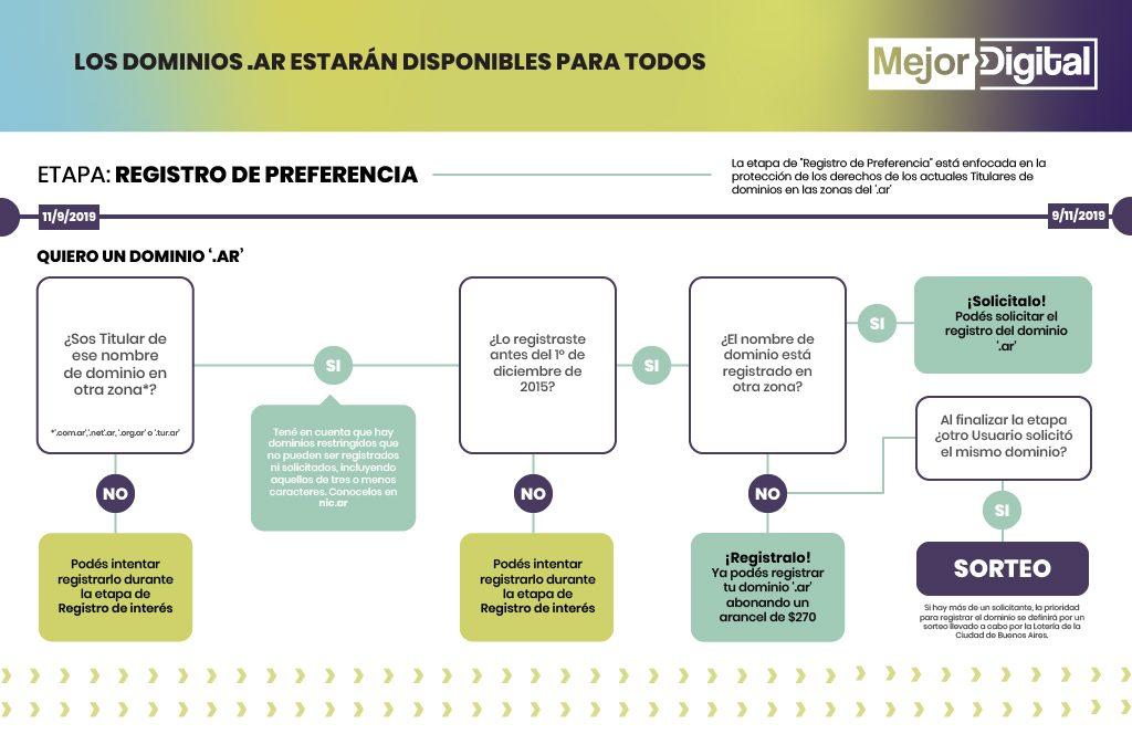 Marketing Digital Agencia Digital, Cómo registrar dominios .ar >> Consejos y tips by Agencia Mejor Digital, dominios_ar_2-1024x683