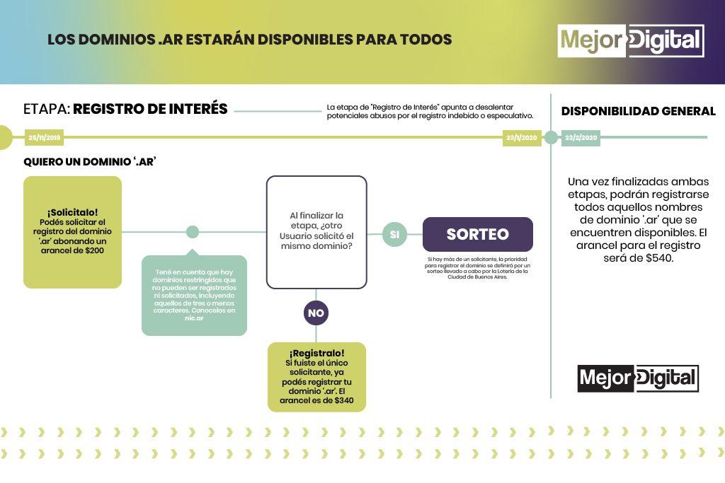 Marketing Digital Agencia Digital, Cómo registrar dominios .ar >> Consejos y tips by Agencia Mejor Digital, dominios_ar_3-1024x683