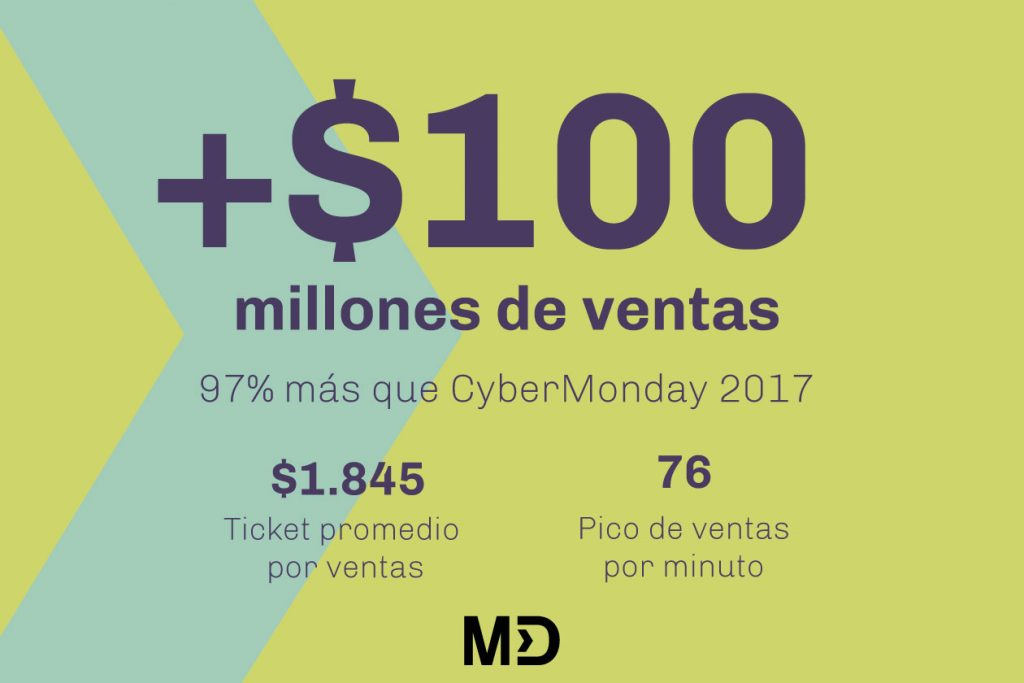 Marketing Digital Agencia Digital, Cómo vender más en CyberMonday, vender_mas_cybermonday_1a-1024x683